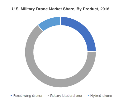 2016 Military Drone Market by Share, Product