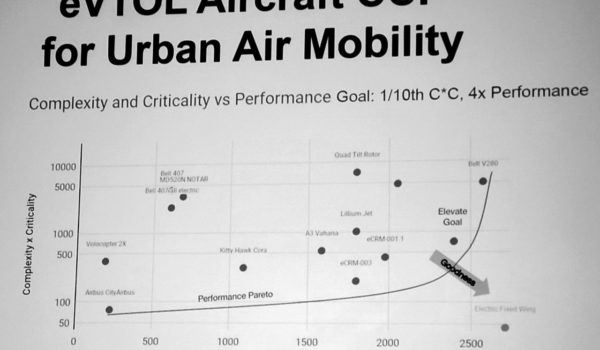 Uber's chart of some VTOL projects by its complexity-to-performance metric. (Nick Zazulia/Uber)