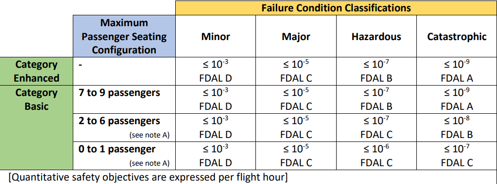 EASA's safety objectives for various failure conditions, defined by flight hours.